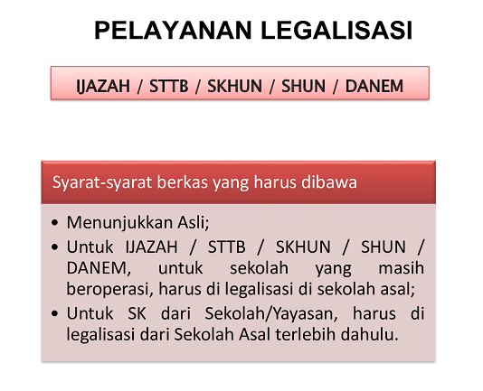 Syarat Pelayanan Legalisasi